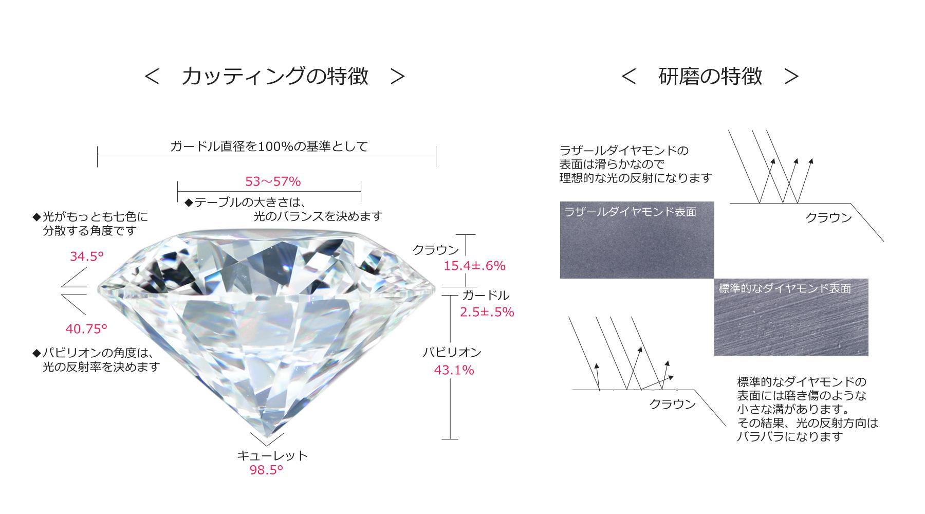 ラザールダイヤモンドの特徴であるカッティングと研磨のこだわりについてしるしています。カッティングはクラウン、ガードル、パビリオンの比率、クラウンとパビリオンの角度、キューレットの角度が厳密に規定されています。研磨の精度も通常流通しているダイヤモンドと比較して、より滑らかに仕上がっています。その結果、光の反射や屈折が理想的になります。