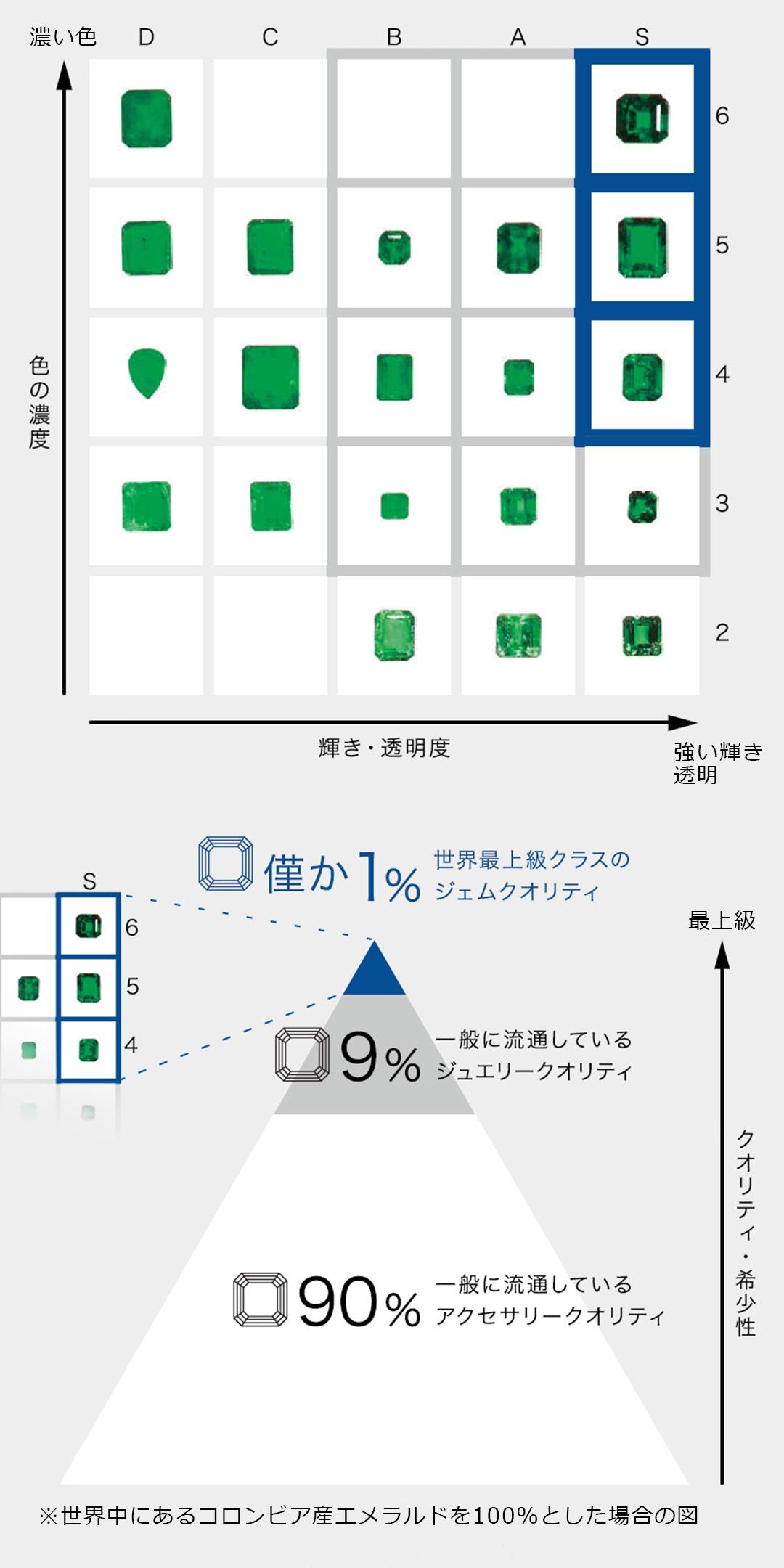 エメラルドを例とした品質チャートとハナジマが取り扱う品質 モバイル用