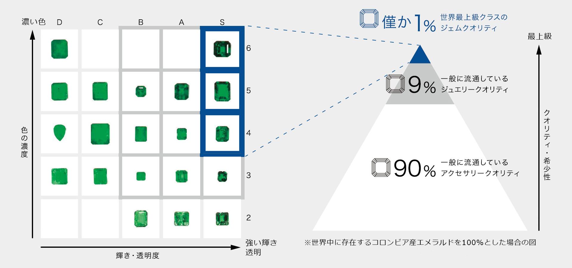 エメラルドを例とした品質チャートとハナジマが取り扱う品質 PC用